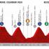 Vuleta 2019 - stage 18 - profil